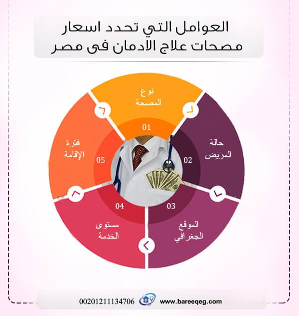 ما هي العوامل التي تحدد اسعار مصحات علاج الادمان فى مصر؟